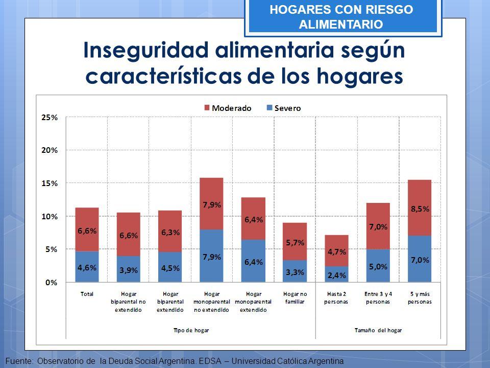 Inseguridad alimentaria según características de los hogares Fuente: Observatorio de la Deuda Social Argentina. EDSA – Universidad Católica Argentina