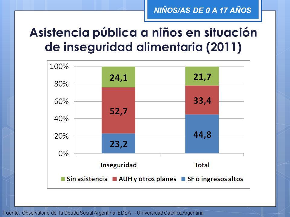 Asistencia pública a niños en situación de inseguridad alimentaria (2011) Fuente: Observatorio de la Deuda Social Argentina. EDSA – Universidad Católi