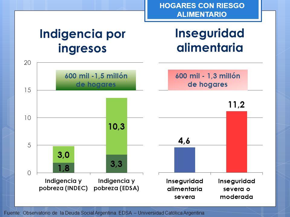 Indigencia por ingresos Inseguridad alimentaria Fuente: Observatorio de la Deuda Social Argentina. EDSA – Universidad Católica Argentina 600 mil - 1,3