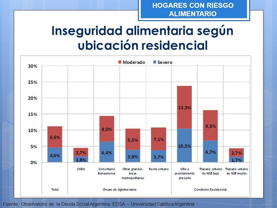 Inseguridad alimentaria según ubicación residencial Fuente: Observatorio de la Deuda Social Argentina. EDSA – Universidad Católica Argentina HOGARES C