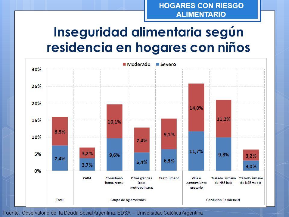 Inseguridad alimentaria según residencia en hogares con niños Fuente: Observatorio de la Deuda Social Argentina. EDSA – Universidad Católica Argentina