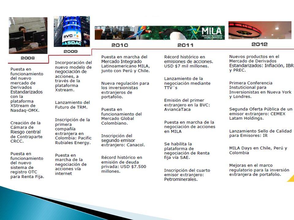Es el resultado del acuerdo firmado entre la Bolsa de Comercio de Santiago, la Bolsa de Valores de Colombia y la Bolsa de Valores de Lima, así como de los depósitos Deceval, DCV y Cavali, las cuales, desde 2009, iniciaron el proceso de creación de un mercado regional para la negociación de títulos de renta variable de los tres países.