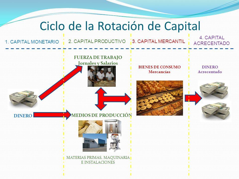 DINERO 1. CAPITAL MONETARIO MATERIAS PRIMAS, MAQUINARIA E INSTALACIONES FUERZA DE TRABAJO Jornales y Salarios Ciclo de la Rotación de Capital MEDIOS D