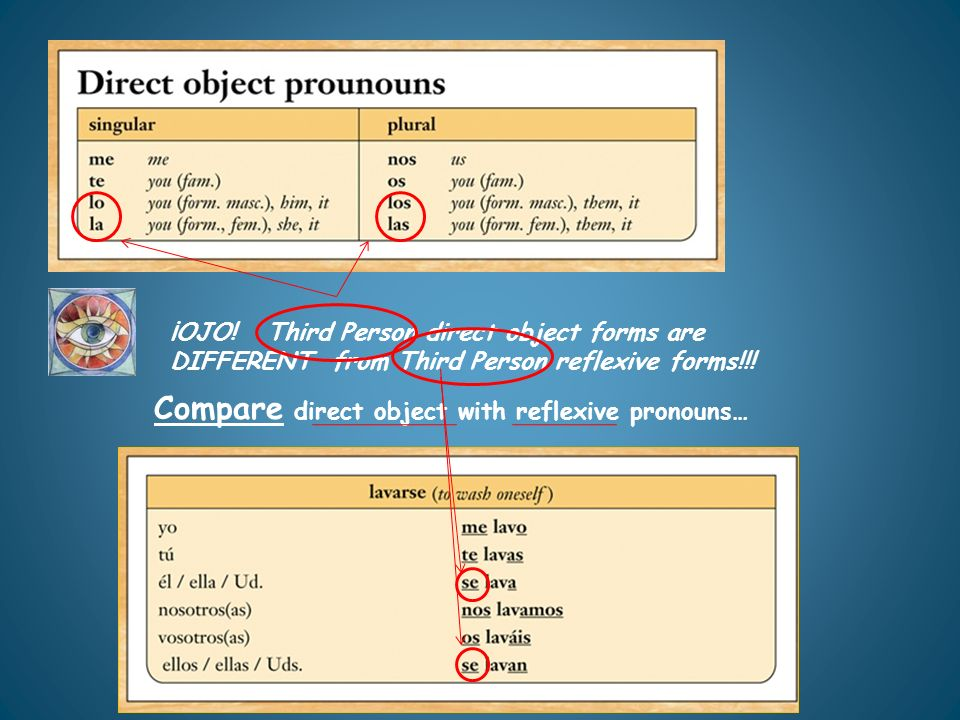 ¡OJO! Third Person direct object forms are DIFFERENT from Third Person reflexive forms!!!