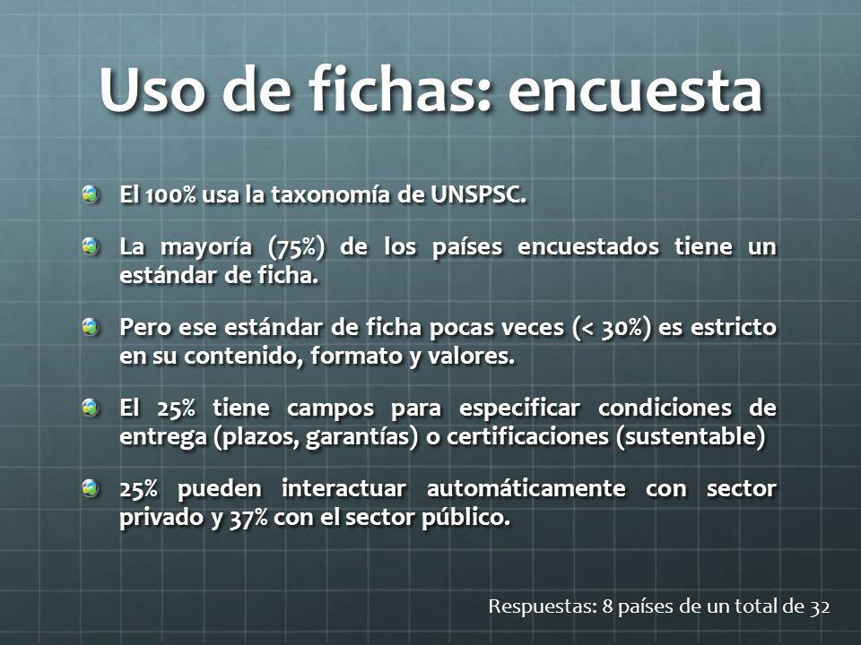Uso de fichas: encuesta El 100% usa la taxonomía de UNSPSC.