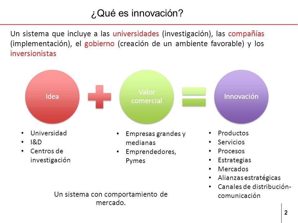 2 ¿Qué es innovación? Un sistema que incluye a las universidades (investigación), las compañías (implementación), el gobierno (creación de un ambiente