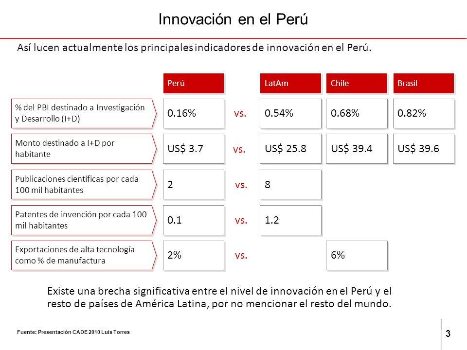 3 Innovación en el Perú Así lucen actualmente los principales indicadores de innovación en el Perú. Perú LatAm Chile 0.16% % del PBI destinado a Inves