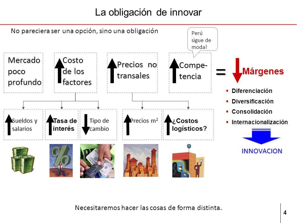 4 Márgenes Mercado poco profundo Costo de los factores = Compe- tencia Precios no transales Sueldos y salarios Tasa de interés Tipo de cambio Precios