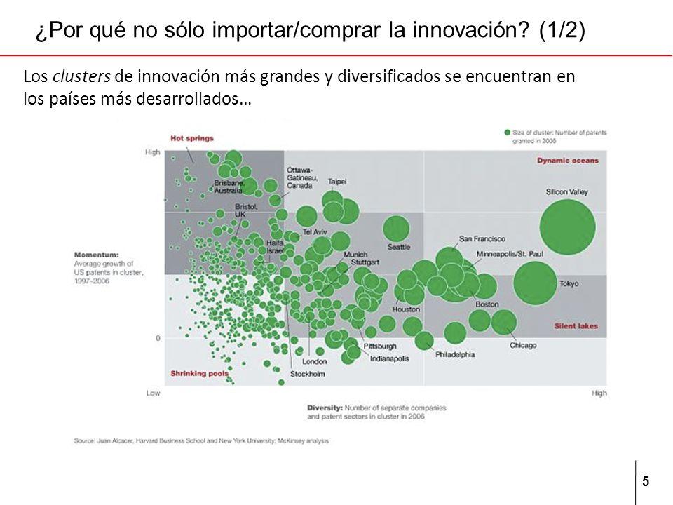 5 ¿Por qué no sólo importar/comprar la innovación? (1/2) Los clusters de innovación más grandes y diversificados se encuentran en los países más desar
