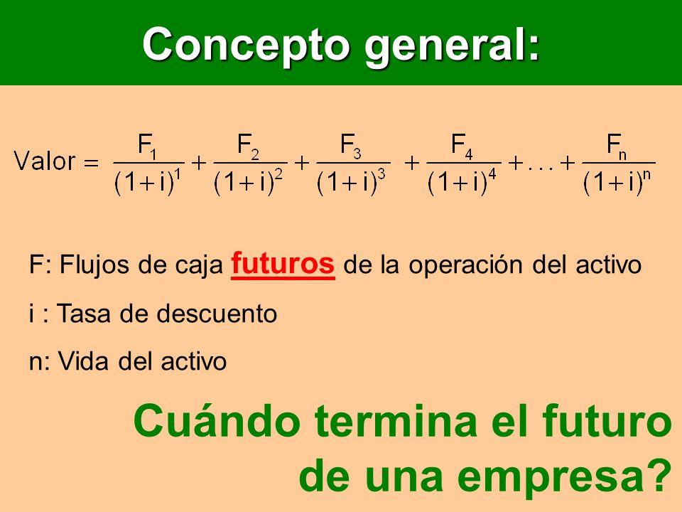 Concepto general: F: Flujos de caja futuros de la operación del activo i : Tasa de descuento n: Vida del activo Cuándo termina el futuro de una empres