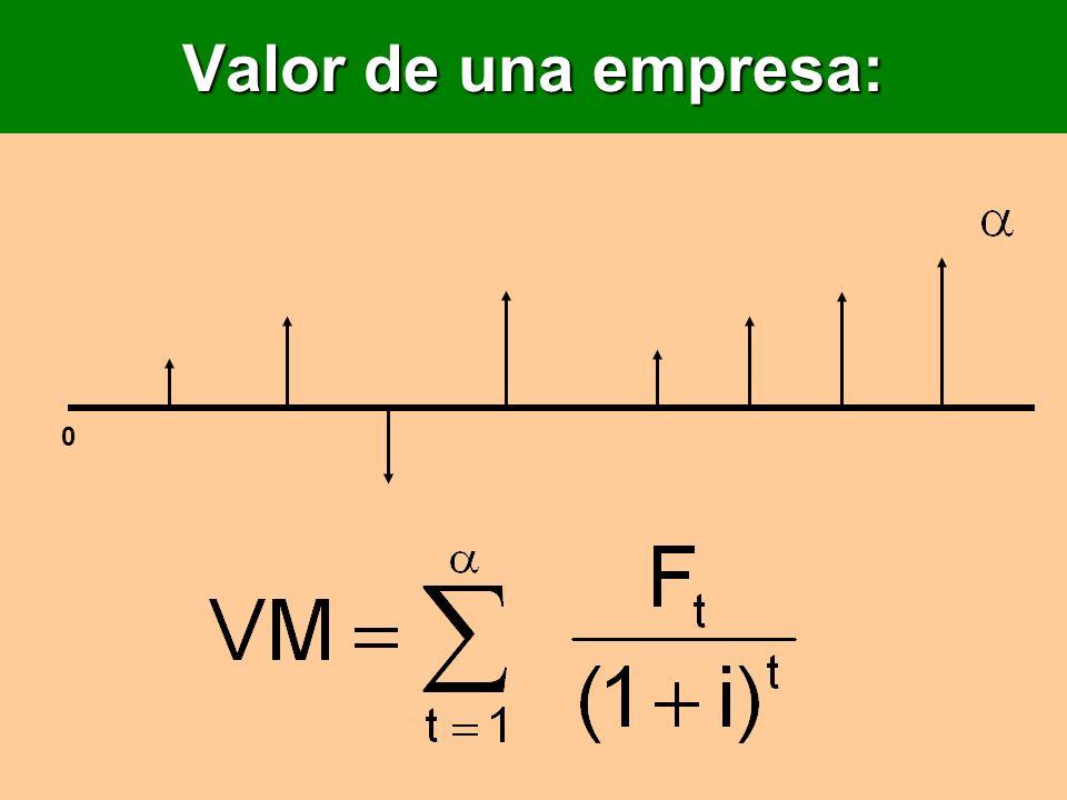 Valor de una empresa: 0