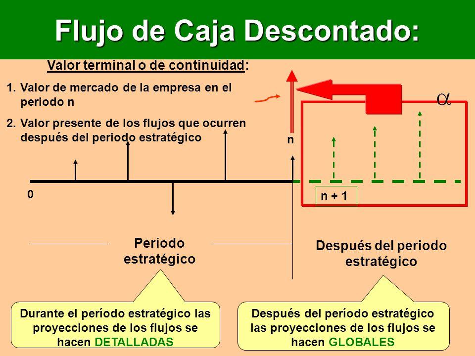 Flujo de Caja Descontado: Periodo estratégico Después del periodo estratégico n 0 n + 1 Durante el período estratégico las proyecciones de los flujos