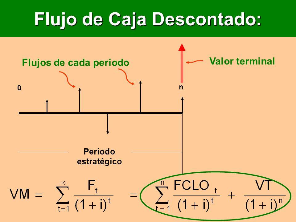 Flujo de Caja Descontado: Periodo estratégico n 0 Valor terminal Flujos de cada periodo