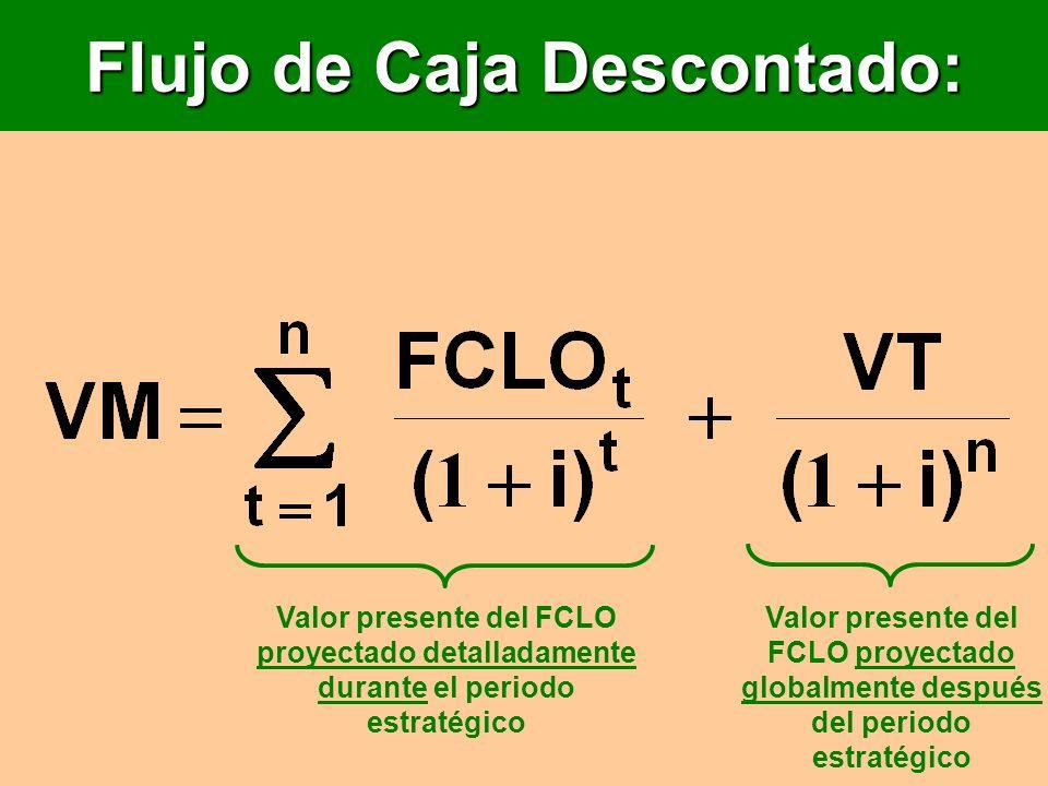 Flujo de Caja Descontado: Valor presente del FCLO proyectado detalladamente durante el periodo estratégico Valor presente del FCLO proyectado globalme