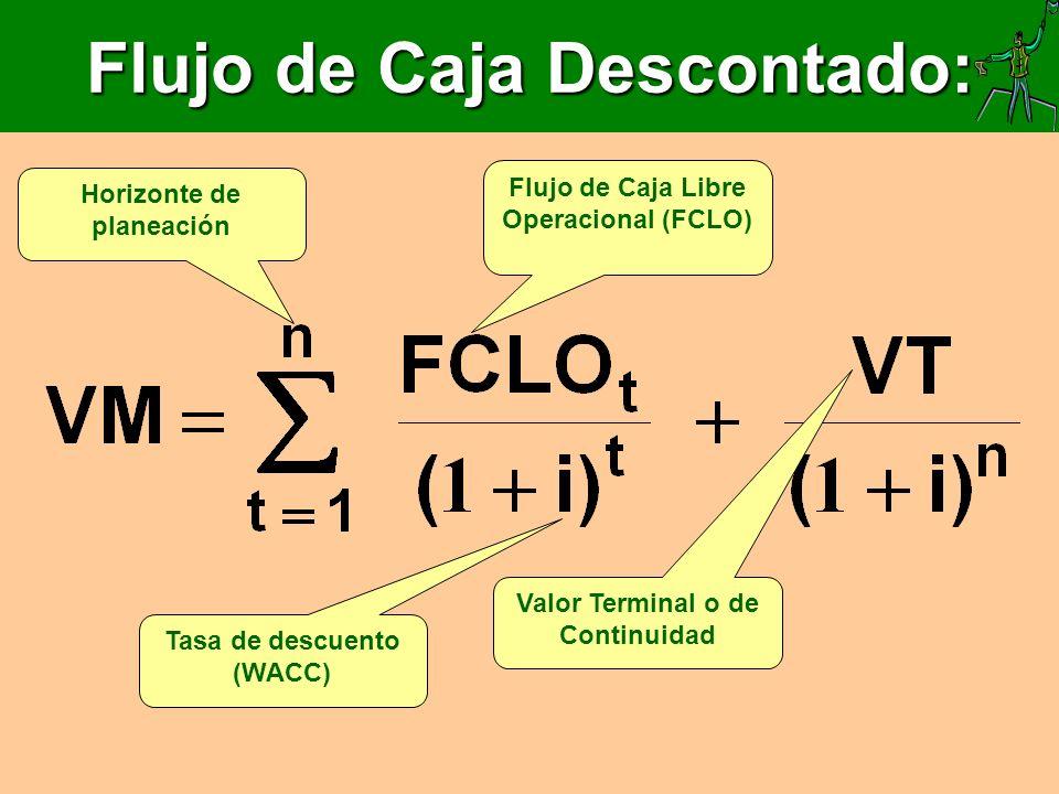 Flujo de Caja Descontado: Flujo de Caja Libre Operacional (FCLO) Horizonte de planeación Tasa de descuento (WACC) Valor Terminal o de Continuidad