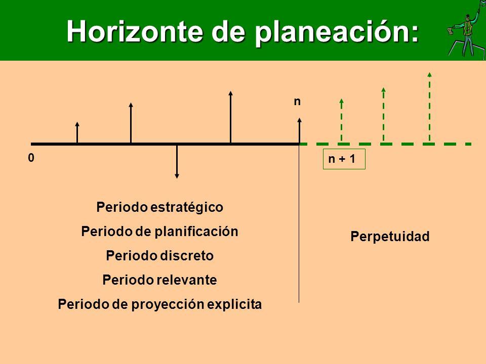 Horizonte de planeación: Periodo estratégico Periodo de planificación Periodo discreto Periodo relevante Periodo de proyección explicita Perpetuidad n