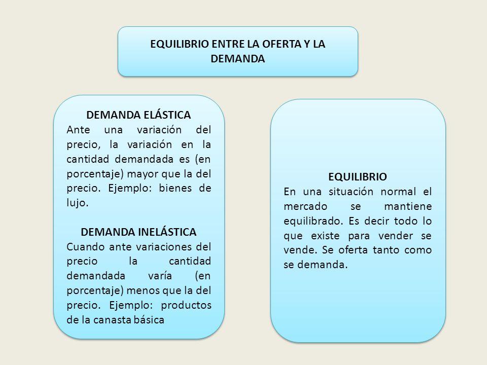 EQUILIBRIO ENTRE LA OFERTA Y LA DEMANDA DEMANDA ELÁSTICA Ante una variación del precio, la variación en la cantidad demandada es (en porcentaje) mayor