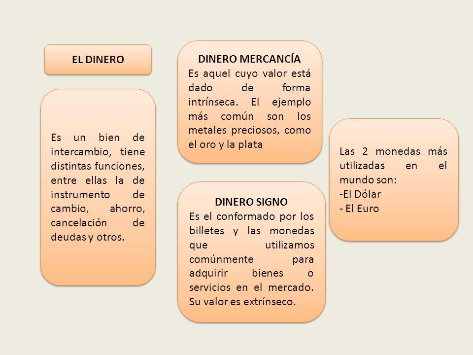 EL DINERO Es un bien de intercambio, tiene distintas funciones, entre ellas la de instrumento de cambio, ahorro, cancelación de deudas y otros. DINERO
