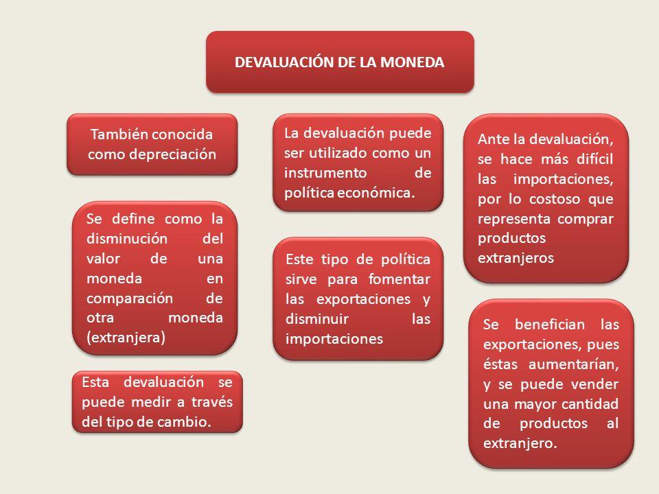 DEVALUACIÓN DE LA MONEDA También conocida como depreciación Se define como la disminución del valor de una moneda en comparación de otra moneda (extra