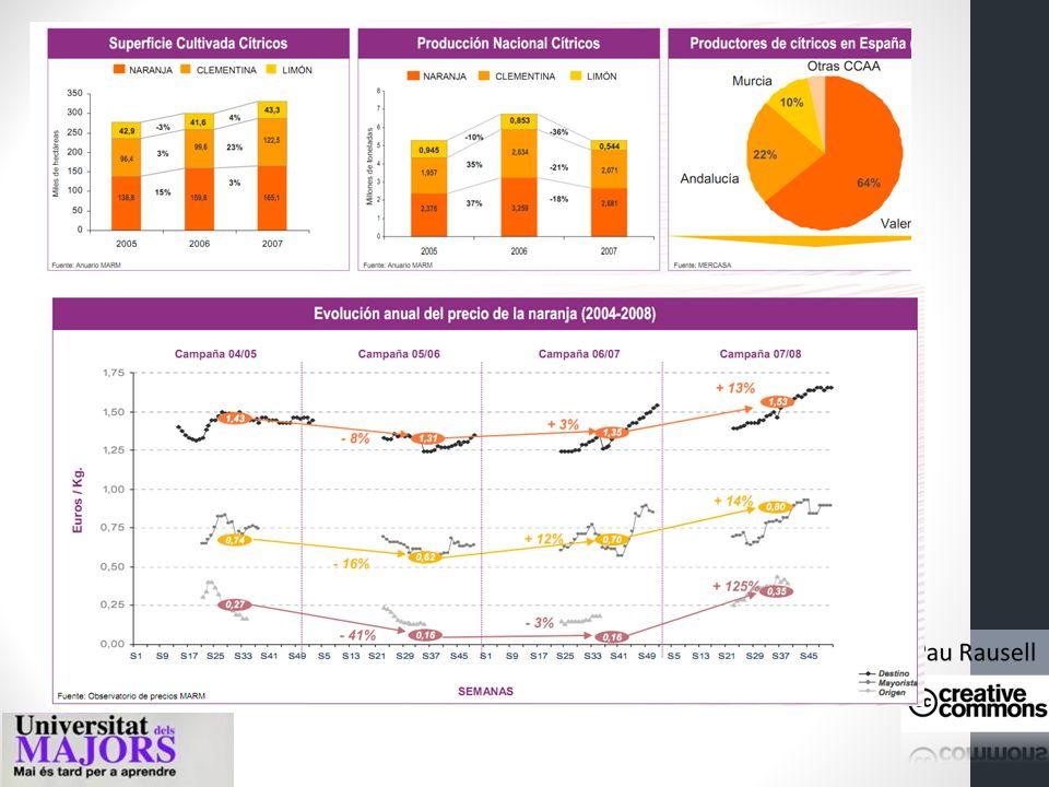 El precio Sistema de información sobre la escasez relativa Relación de poder Valor Sistemas de fijación de precios S= OFERTA D= DEMANDA P= PRECIO Q= C