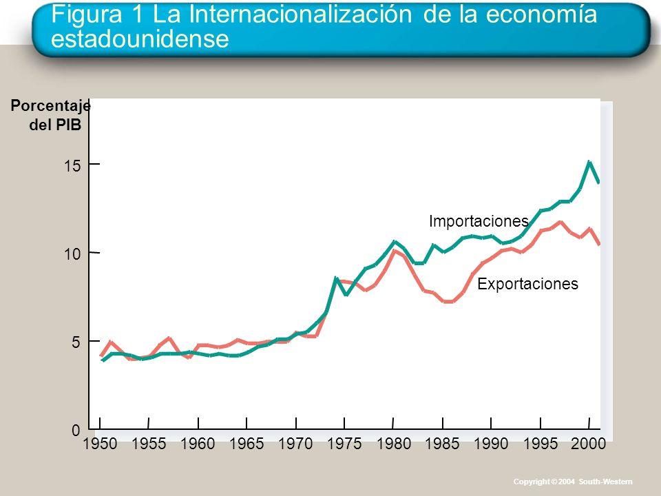 Figura 1 La Internacionalización de la economía estadounidense Porcentaje del PIB 0 5 10 15 19501955196019651970197519801990198520001995 Exportaciones Importaciones Copyright © 2004 South-Western