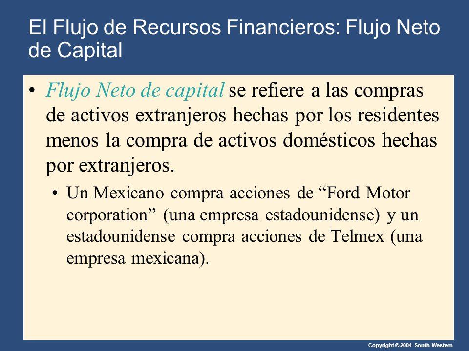 El Flujo de Recursos Financieros: Flujo Neto de Capital Flujo Neto de capital se refiere a las compras de activos extranjeros hechas por los residentes menos la compra de activos domésticos hechas por extranjeros.