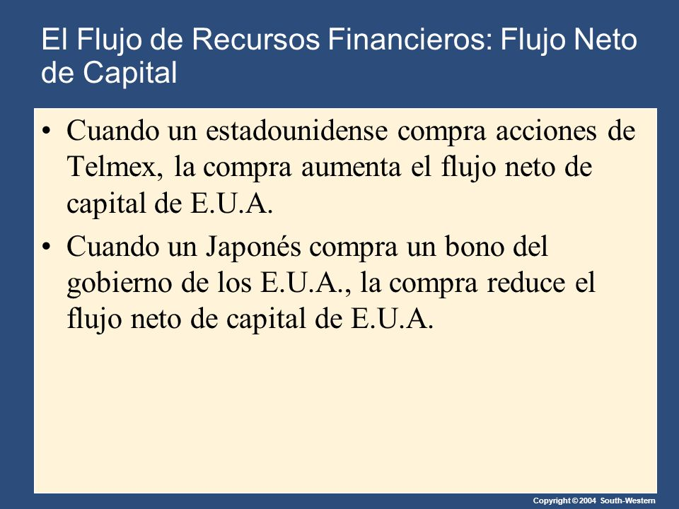 Copyright © 2004 South-Western Cuando un estadounidense compra acciones de Telmex, la compra aumenta el flujo neto de capital de E.U.A.