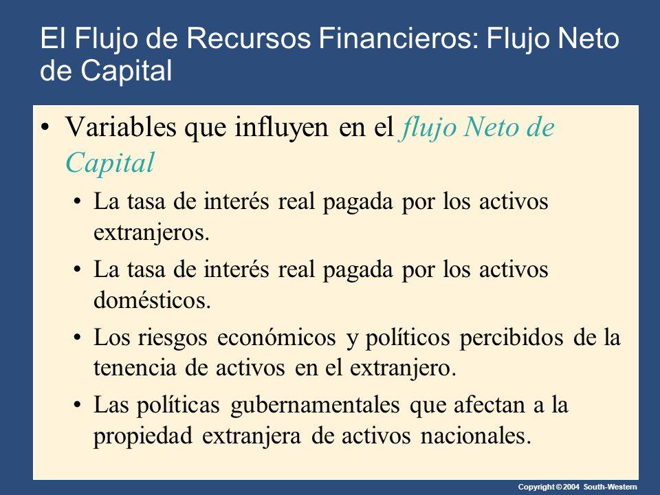 Copyright © 2004 South-Western Variables que influyen en el flujo Neto de Capital La tasa de interés real pagada por los activos extranjeros.