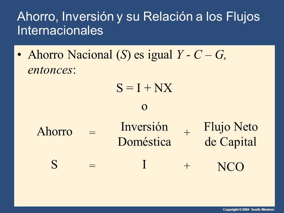 Copyright © 2004 South-Western Ahorro Nacional (S) es igual Y - C – G, entonces: S = I + NX o Ahorro Inversión Doméstica Flujo Neto de Capital =+ SI NCO =+ Ahorro, Inversión y su Relación a los Flujos Internacionales
