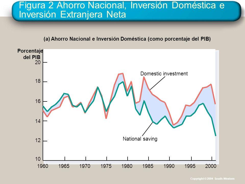 Copyright © 2004 South-Western Figura 2 Ahorro Nacional, Inversión Doméstica e Inversión Extranjera Neta Porcentaje del PIB 20 18 16 14 12 10 19601965