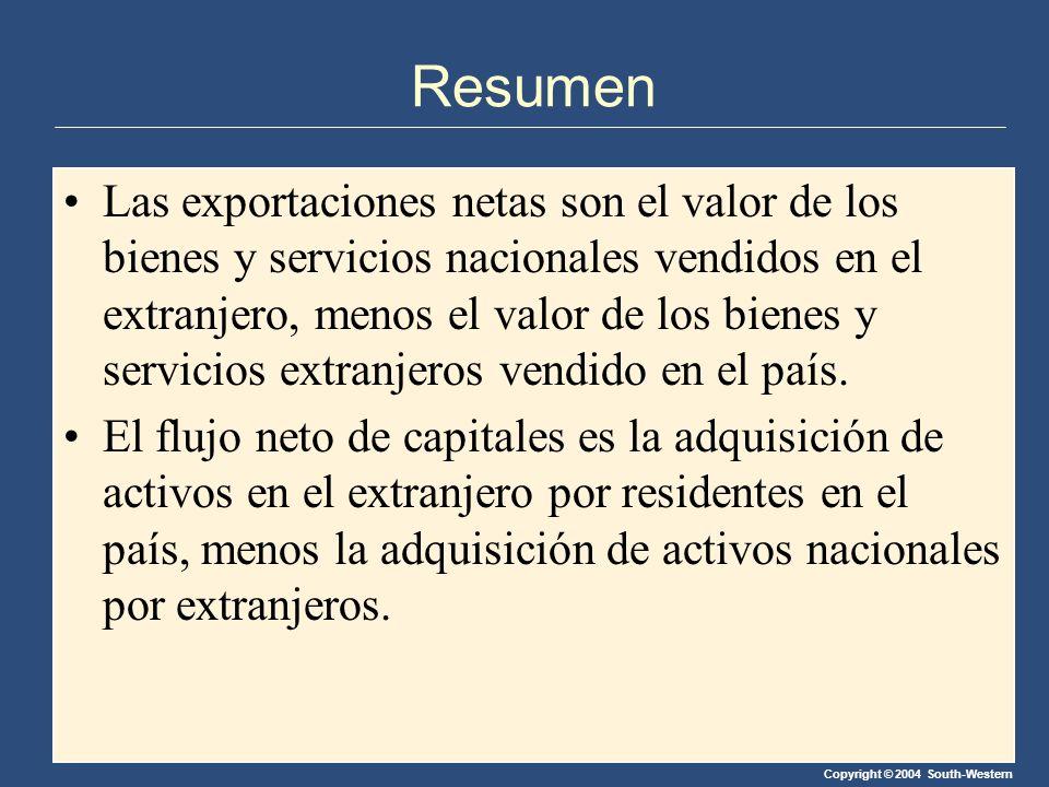 Copyright © 2004 South-Western Resumen Las exportaciones netas son el valor de los bienes y servicios nacionales vendidos en el extranjero, menos el valor de los bienes y servicios extranjeros vendido en el país.
