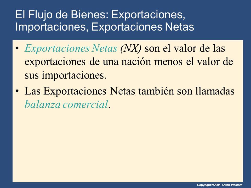 Copyright © 2004 South-Western Exportaciones Netas (NX) son el valor de las exportaciones de una nación menos el valor de sus importaciones.