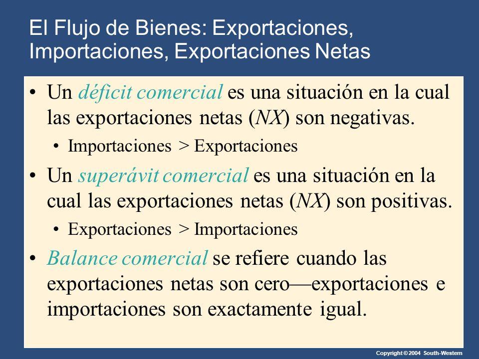 Copyright © 2004 South-Western Un déficit comercial es una situación en la cual las exportaciones netas (NX) son negativas.