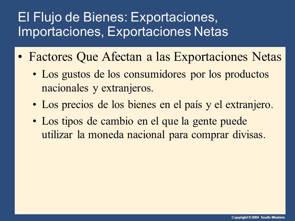 Copyright © 2004 South-Western Factores Que Afectan a las Exportaciones Netas Los gustos de los consumidores por los productos nacionales y extranjeros.
