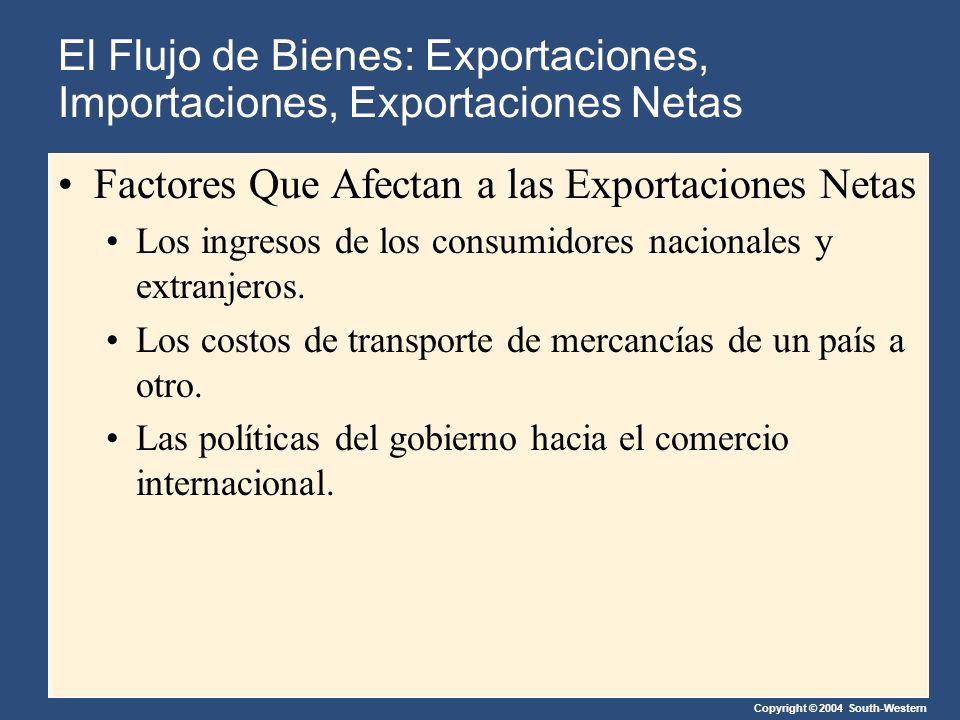 Copyright © 2004 South-Western Factores Que Afectan a las Exportaciones Netas Los ingresos de los consumidores nacionales y extranjeros.