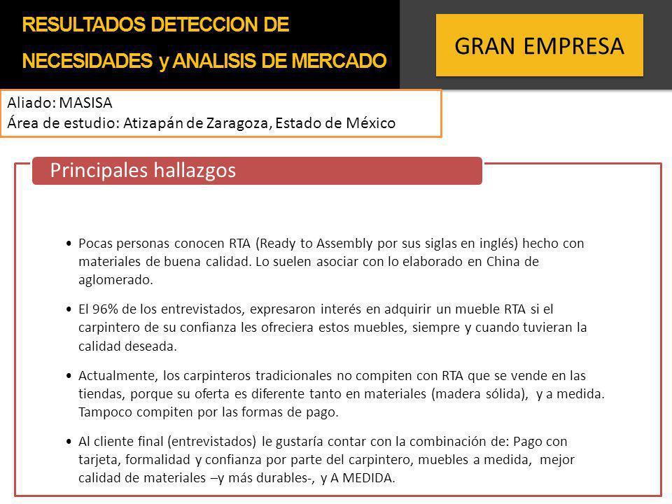 GRAN EMPRESA Aliado: MASISA Área de estudio: Atizapán de Zaragoza, Estado de México Pocas personas conocen RTA (Ready to Assembly por sus siglas en in