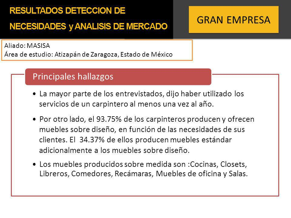 GRAN EMPRESA Aliado: MASISA Área de estudio: Atizapán de Zaragoza, Estado de México La mayor parte de los entrevistados, dijo haber utilizado los serv