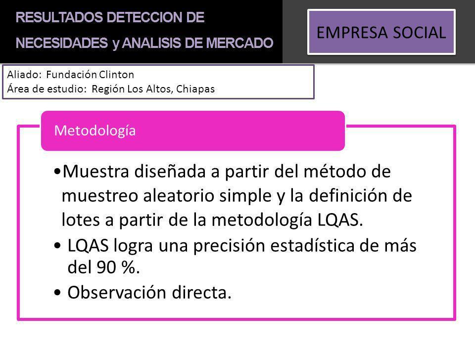 EMPRESA SOCIAL Aliado: Fundación Clinton Área de estudio: Región Los Altos, Chiapas Muestra diseñada a partir del método de muestreo aleatorio simple