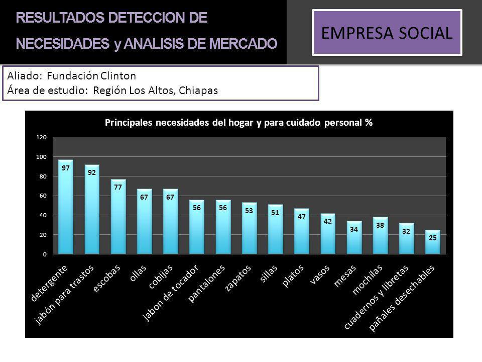 RESULTADOS DETECCION DE NECESIDADES y ANALISIS DE MERCADO EMPRESA SOCIAL Aliado: Fundación Clinton Área de estudio: Región Los Altos, Chiapas