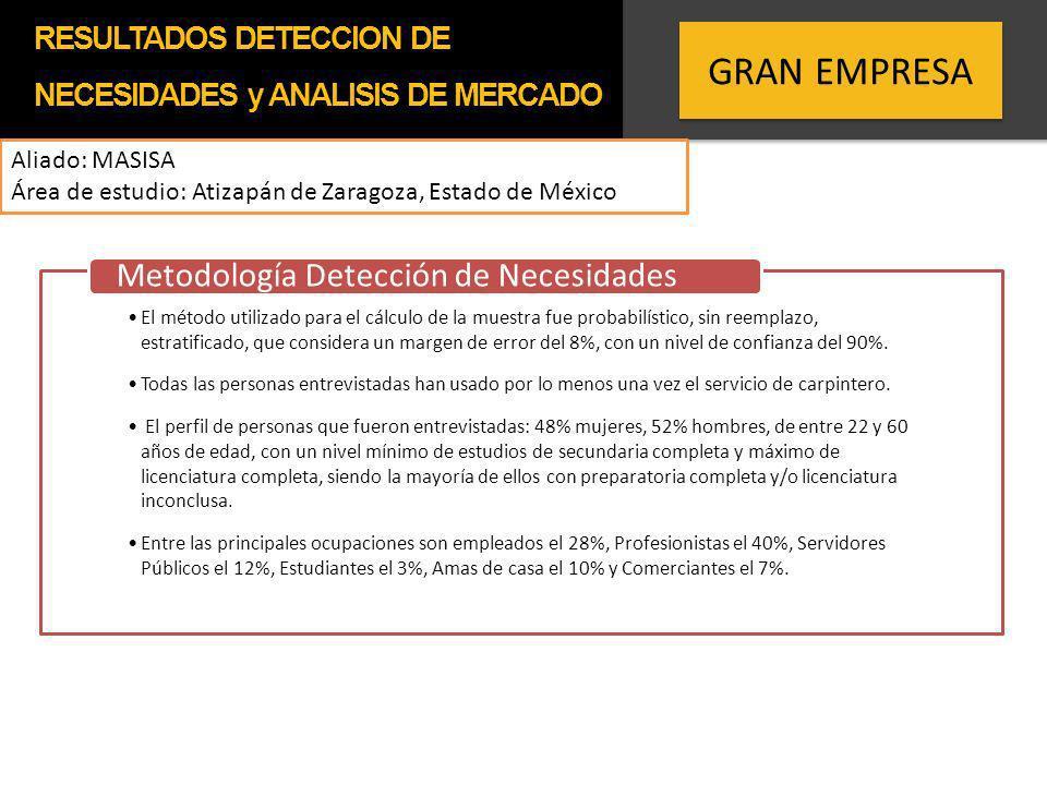 GRAN EMPRESA Aliado: MASISA Área de estudio: Atizapán de Zaragoza, Estado de México Sondeo a 32 carpinterías en la zona de Atizapán de Zaragoza, Estado de México.