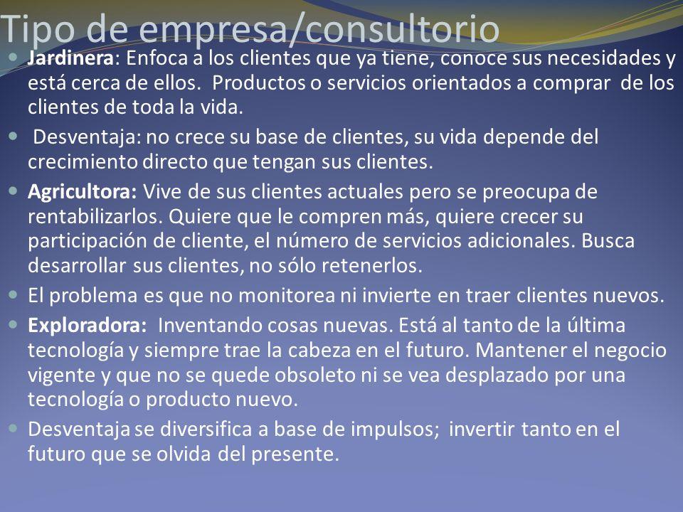 Tipo de empresa/consultorio Jardinera: Enfoca a los clientes que ya tiene, conoce sus necesidades y está cerca de ellos. Productos o servicios orienta