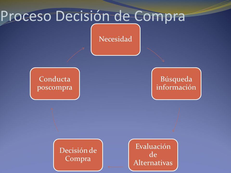 Proceso Decisión de Compra Necesidad Búsqueda información Evaluación de Alternativas Decisión de Compra Conducta poscompra