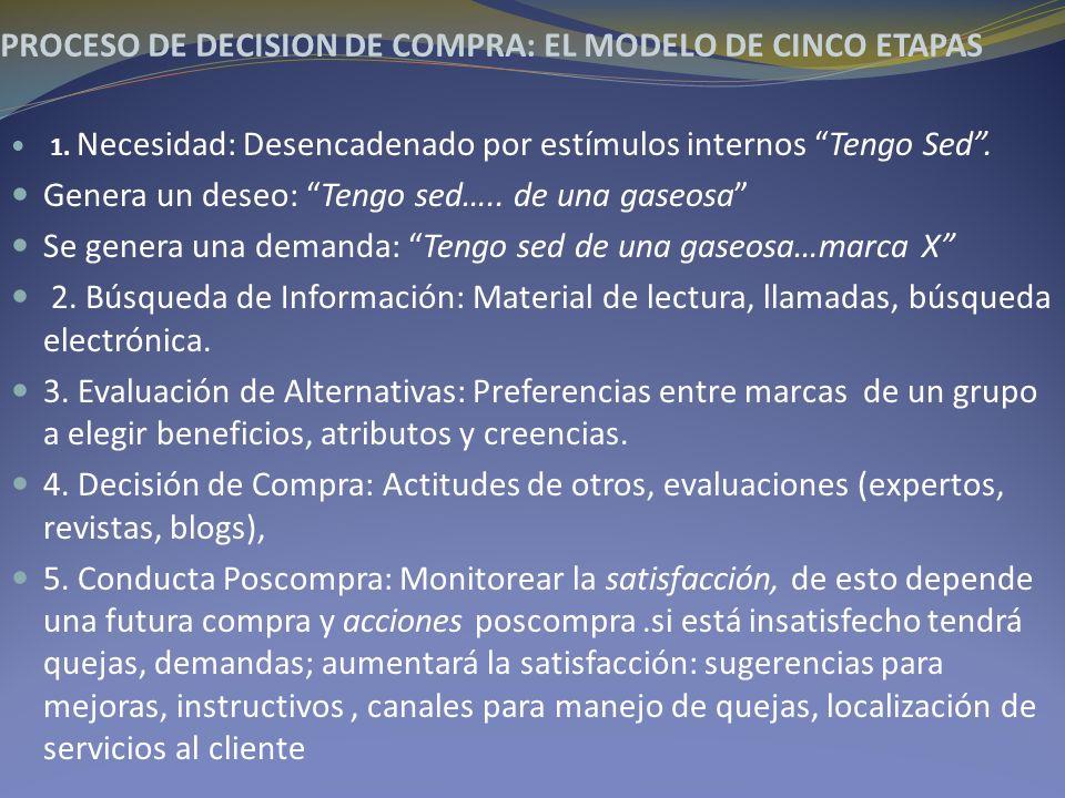 PROCESO DE DECISION DE COMPRA: EL MODELO DE CINCO ETAPAS 1. Necesidad: Desencadenado por estímulos internos Tengo Sed. Genera un deseo: Tengo sed….. d
