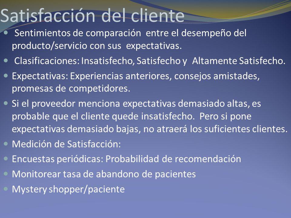 Satisfacción del cliente Sentimientos de comparación entre el desempeño del producto/servicio con sus expectativas. Clasificaciones: Insatisfecho, Sat