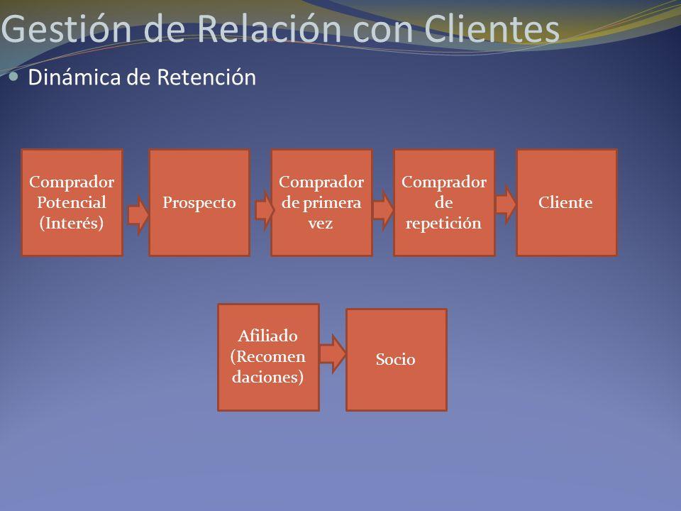Gestión de Relación con Clientes Dinámica de Retención Comprador Potencial (Interés) Prospecto Comprador de primera vez Comprador de repetición Client