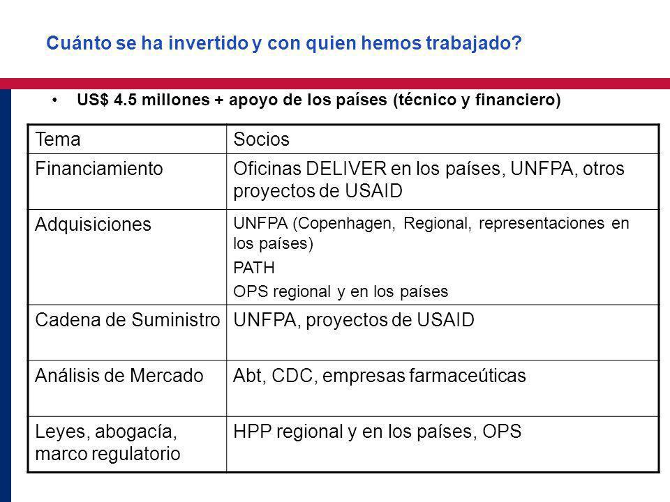 Cuánto se ha invertido y con quien hemos trabajado? US$ 4.5 millones + apoyo de los países (técnico y financiero) TemaSocios FinanciamientoOficinas DE