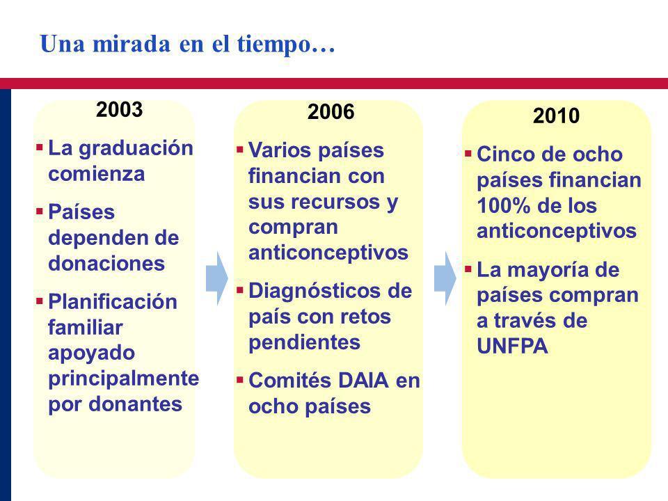 2003 La graduación comienza Países dependen de donaciones Planificación familiar apoyado principalmente por donantes 2006 Varios países financian con