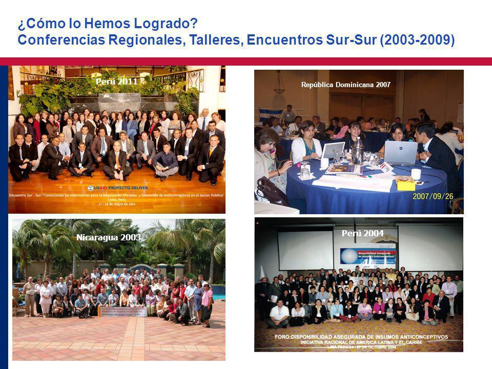 7 República Dominicana 2007 Nicaragua 2003 Perú 2004 ¿Cómo lo Hemos Logrado? Conferencias Regionales, Talleres, Encuentros Sur-Sur (2003-2009) Perú 20
