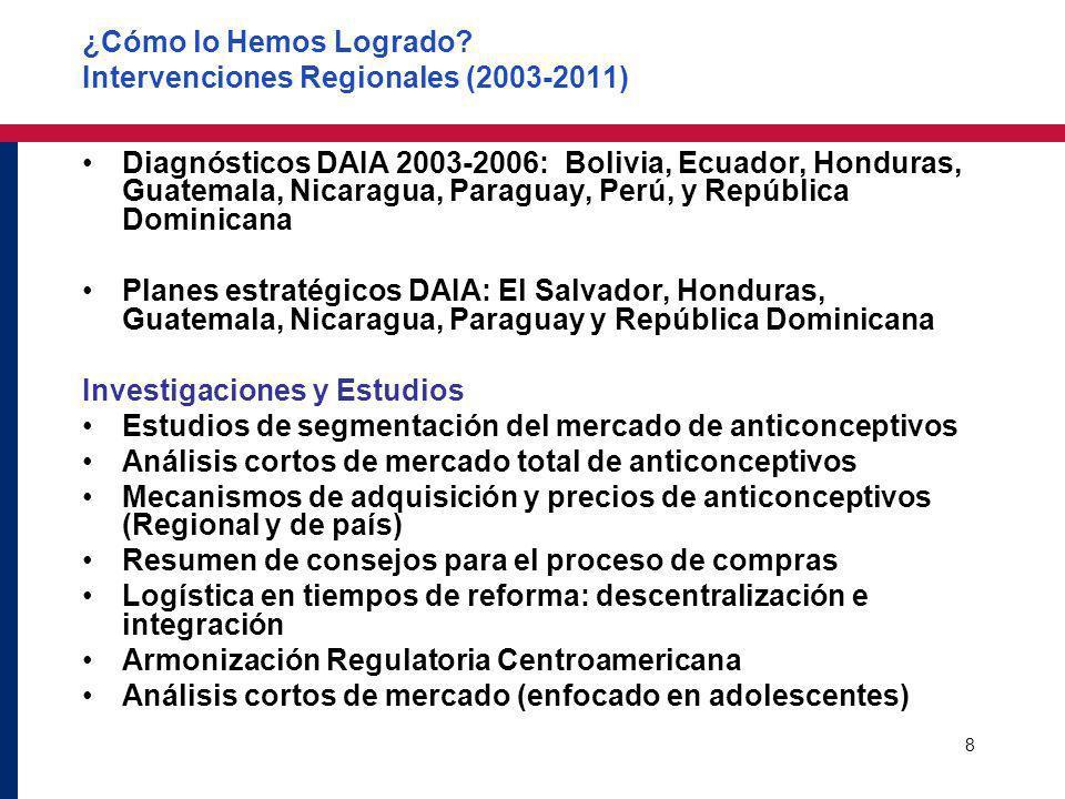 8 ¿Cómo lo Hemos Logrado? Intervenciones Regionales (2003-2011) Diagnósticos DAIA 2003-2006: Bolivia, Ecuador, Honduras, Guatemala, Nicaragua, Paragua