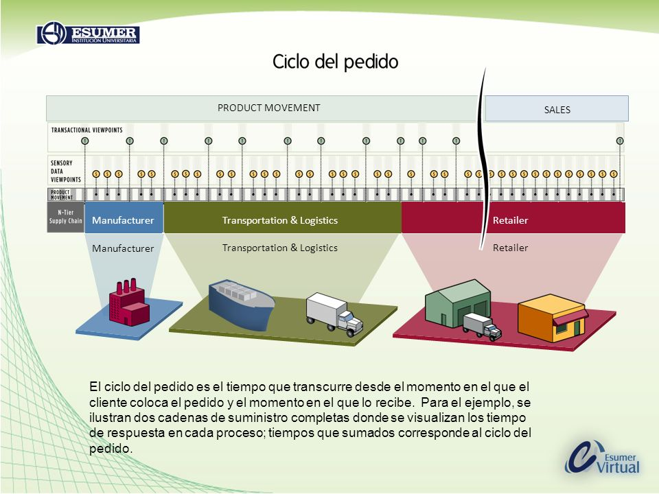 SALES PRODUCT MOVEMENT Manufacturer Transportation & LogisticsRetailer Manufacturer Transportation & LogisticsRetailer El ciclo del pedido es el tiemp